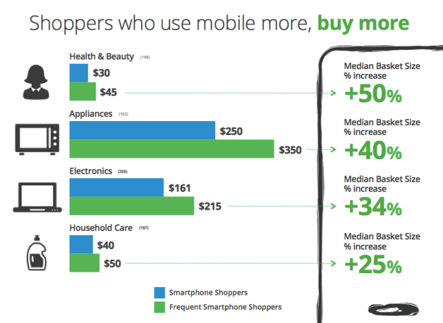 google mobile shopping sales lift