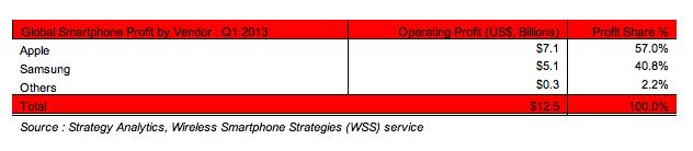 strategy analytics q1 smartphone profits