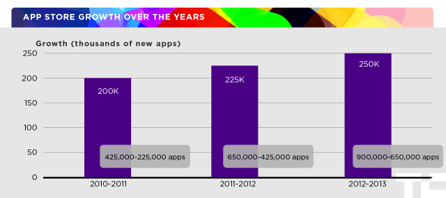 app store growth