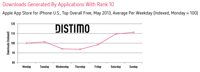 Downloads-Per-Weekday-Rank-10-iPhone-Distimo