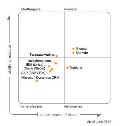 Gartner-Magic-Quadrant-for-Lead-Management
