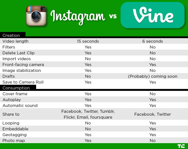 instagram vs vine chart