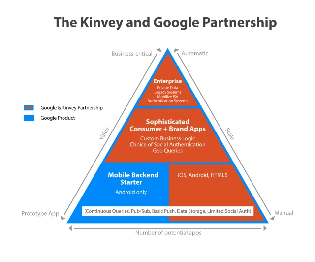 kinvey-google-partnership-pyramid-final