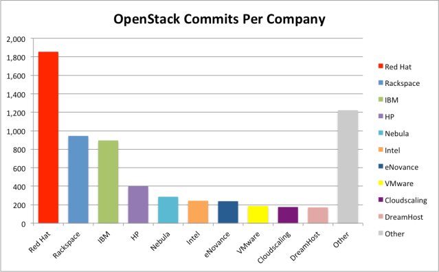 OpenStack Commits