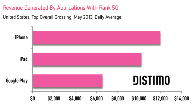 Revenue-Rank-50-Apple-Google-Distimo