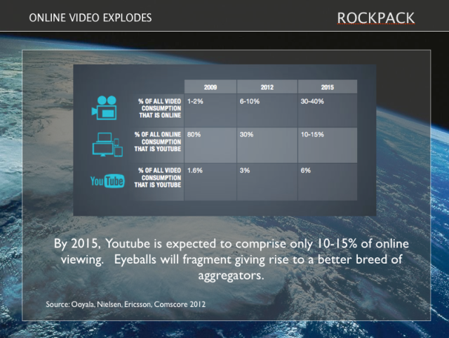rockpack video stats