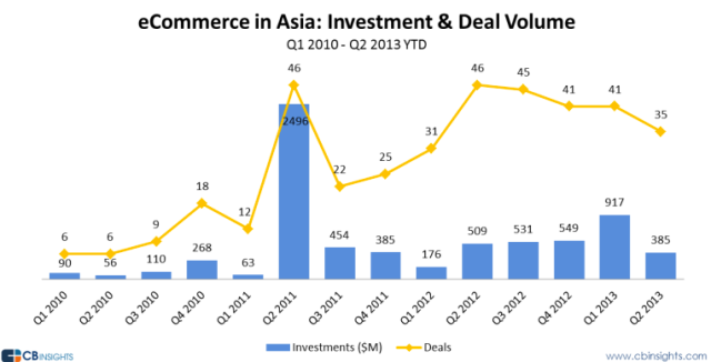Asian ecommerce deal volume