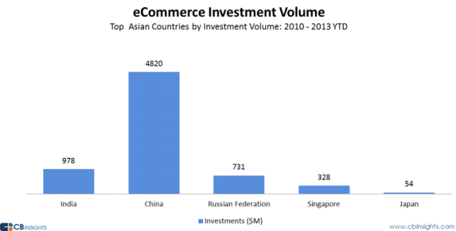 Asian e-commerce investment volume