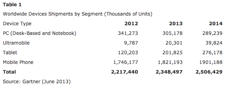 gartner devices shipments 2013-14