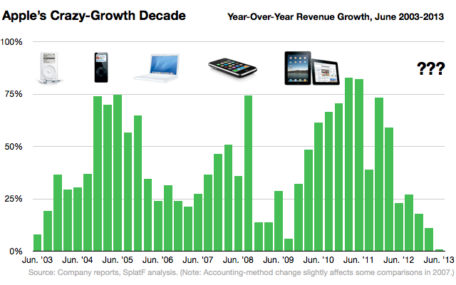 apple-growth-decade-chart