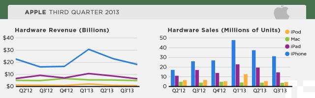 appleq313-hardware
