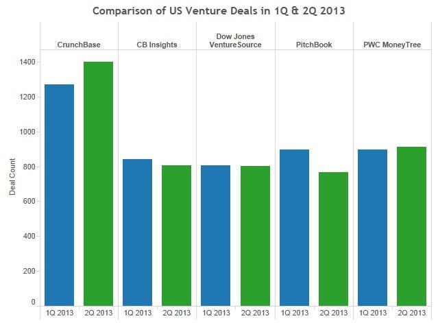 Deal Graph 1Q 2Q 2013