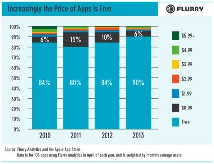 Paid Apps On The Decline: 90% Of iOS Apps Are Free, Up From