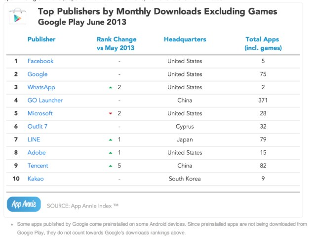googleplay-toppublishers-nongames