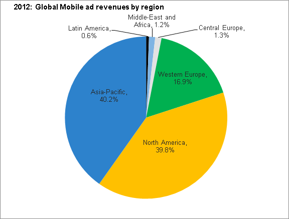 iab pie chart mobile ads revenue