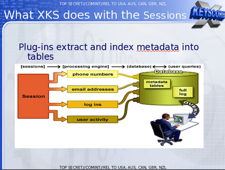 NSA Project XKeyscore Collects Nearly Everything You Do On The