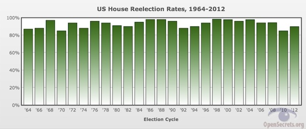 Reelection Rates Over the Years _ OpenSecrets