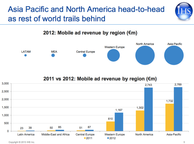 mobile ads geo breakdown