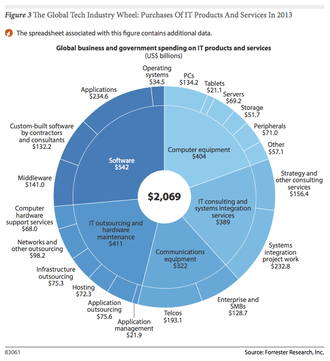 forrester IT spend 2013