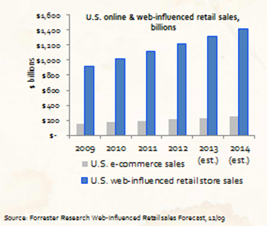 forrester digital vs physical shopping