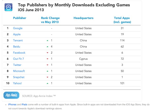 top-publishers-june-nongames