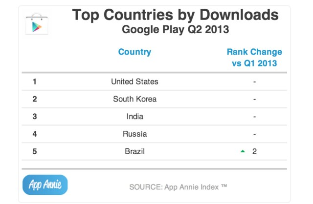 topcountries google play