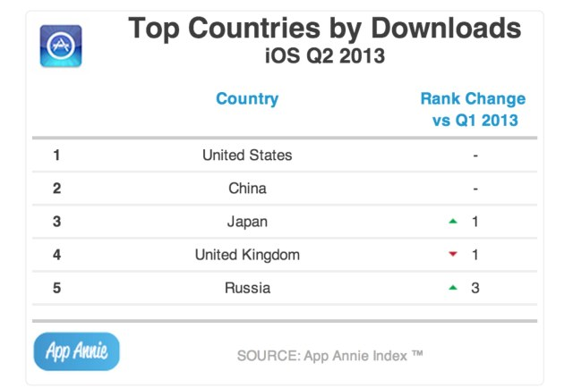 topcountries ios