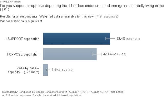 average-deportation