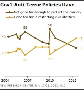 Govt-Anti-Terror-Policies-Have-Copy