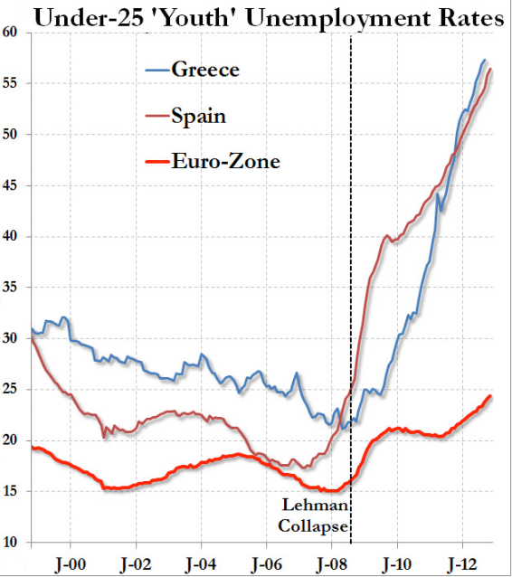 Greece Unemployment Youth