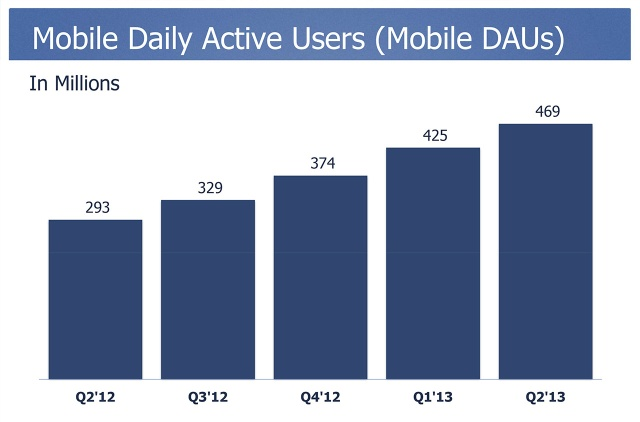 Facebook Mobile DAU