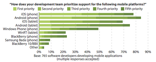 Forrester mobile developer poll