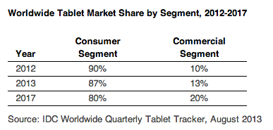 idc tablet forecast