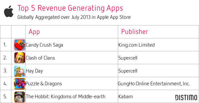 Top 5 Revenue Generating Apps-July 2013-Apple App Store-Distimo