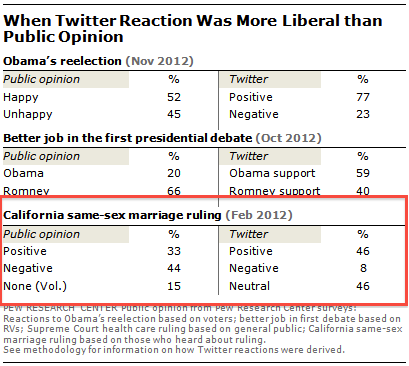 twitter-more-liberal1-1