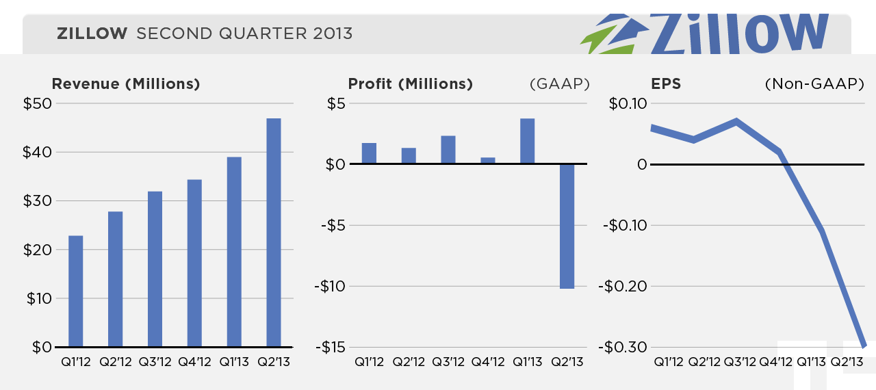 zillow_q2-2012