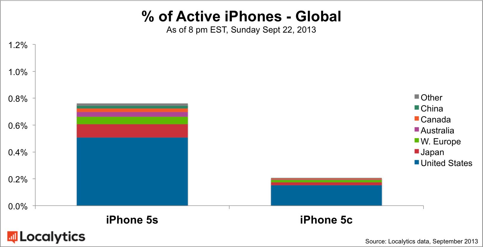 5s vs 5c global