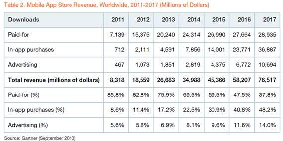 app store revenues gartner