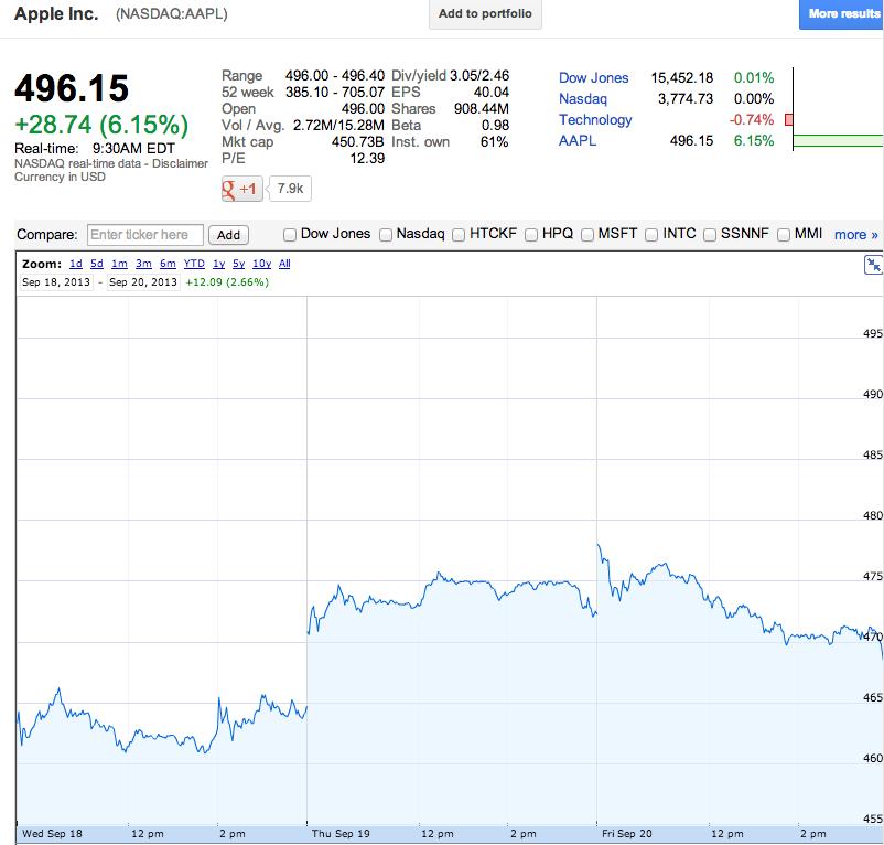 apple-stock-iphone-sales