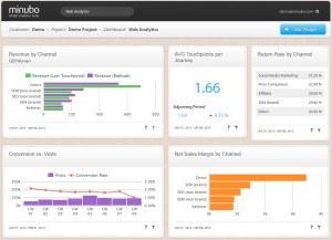 minubo_Dashboard_Webanalytics