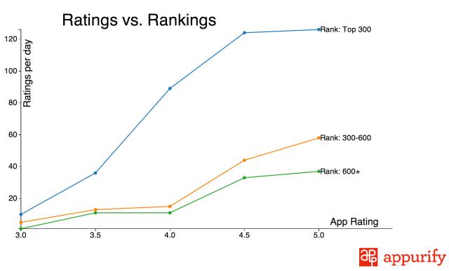 ratings-vs-rankings