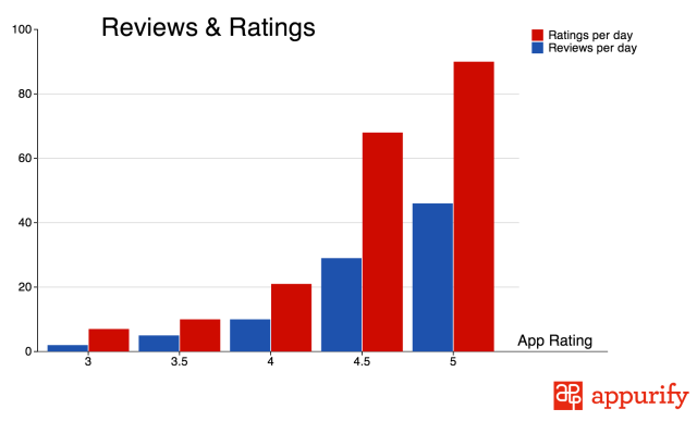 reviews-and-ratings