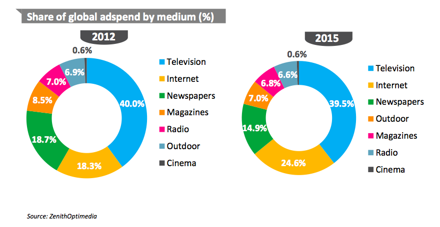 Digital Ads Will Be 22 Of All U S Ad Spend In 2013