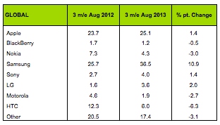 global handset sales by brand