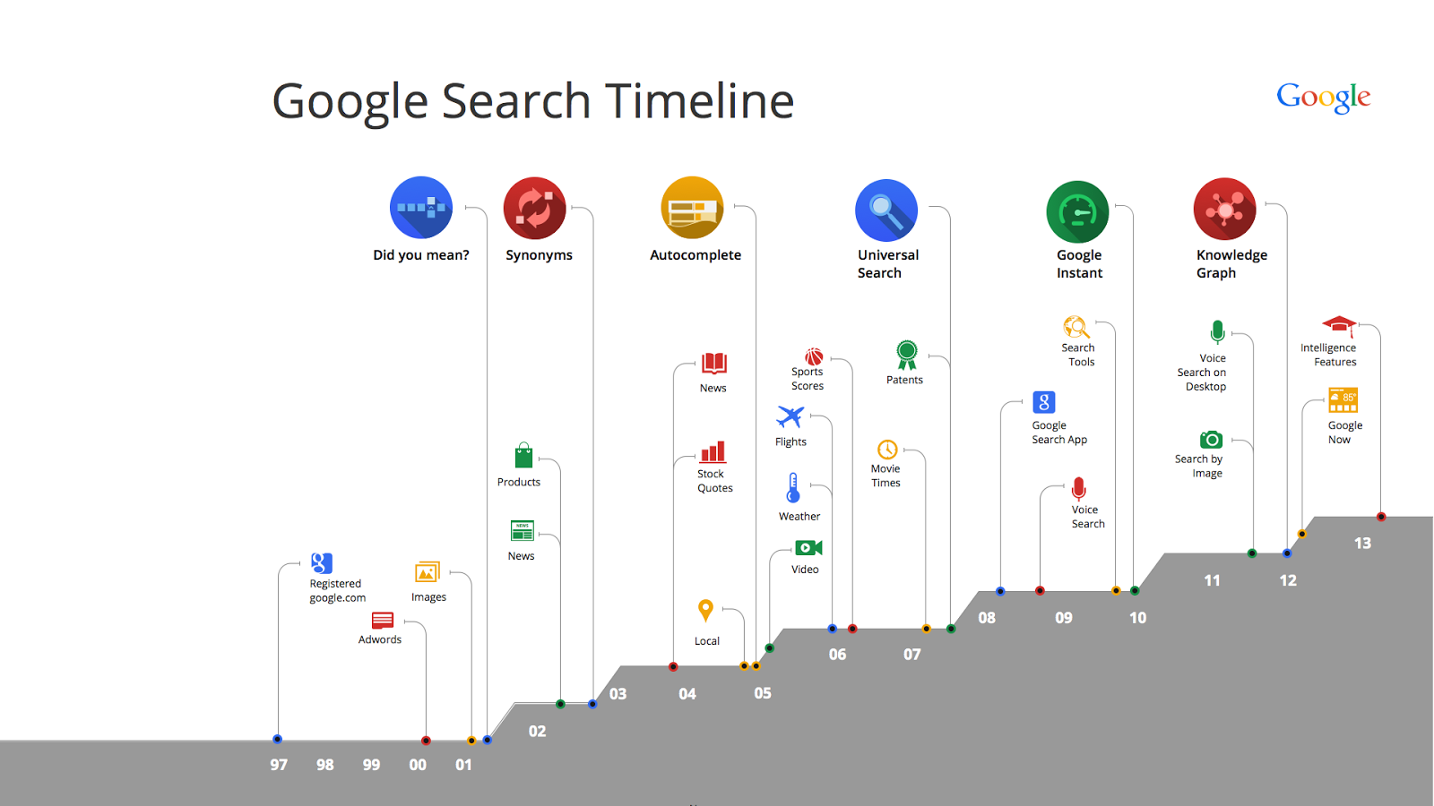 Search Timeline for blog post.001
