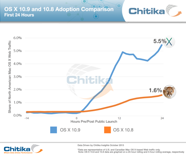 Adoption_OSX_10.9_v_10.8-24hrs