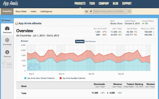 Analytics Account Dashboard