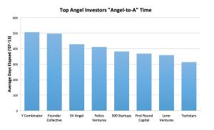 AngeltoA_Investors