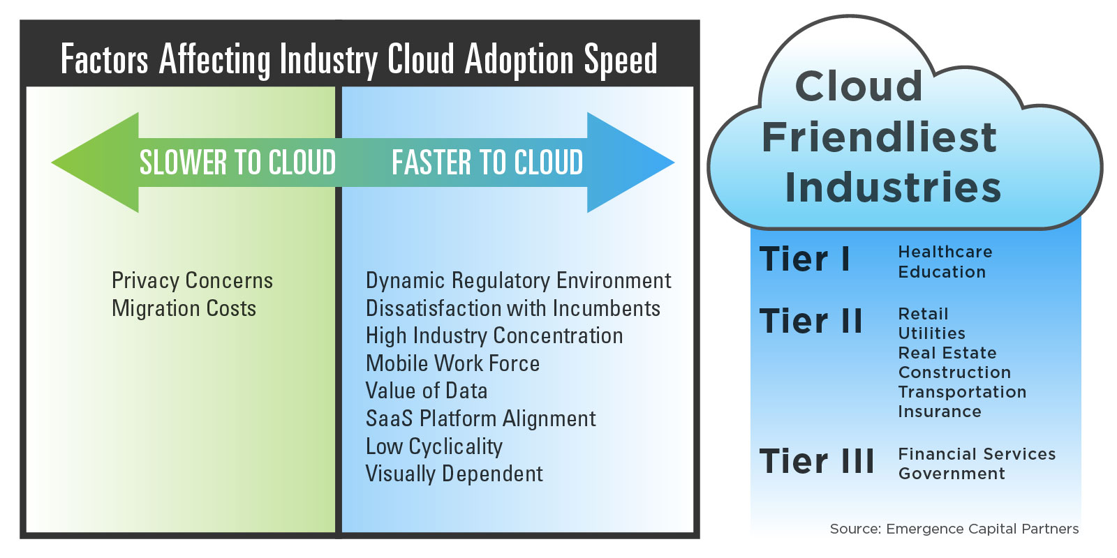 industry-cloud-adoption