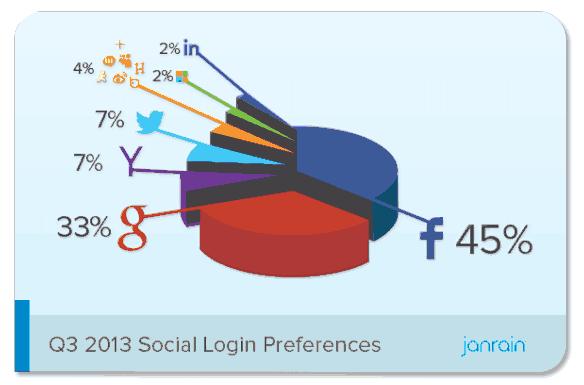 janrain_social_logins_q3_13